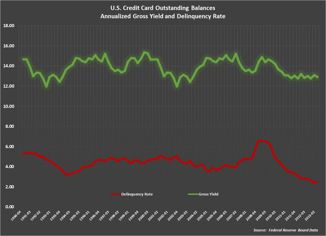 Fed Reserve Credit Card Debt